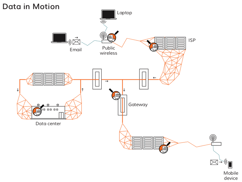 Data in Motion Diagram