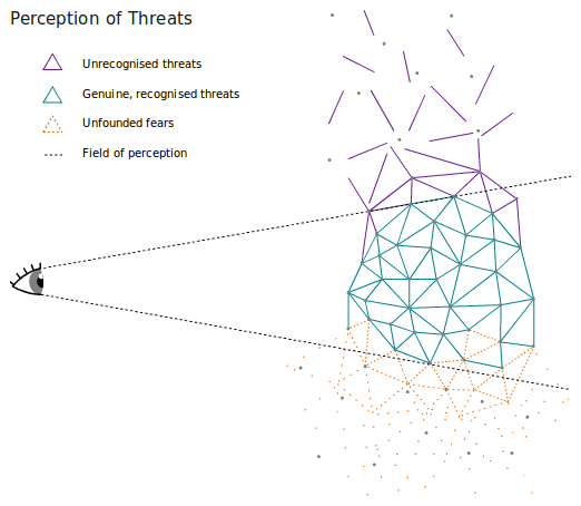 Perception Of Threats Diagram